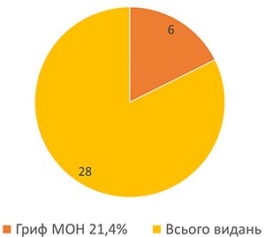 12_BooksOfYear_Graph2