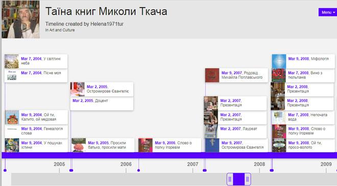 Стрічка часу «Таїна книг Миколи Ткача»